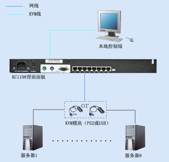 监控与电脑显示器连接线路图